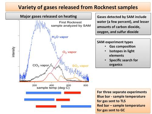 Mars Curiosity Gas Readings